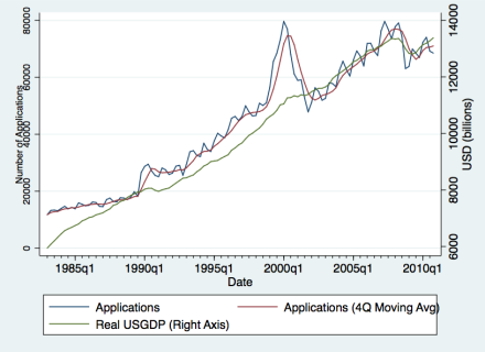 TM Apps vs USGDP